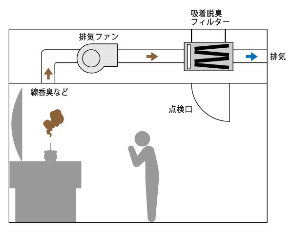 KCFシリーズ排気ダクト中間接続