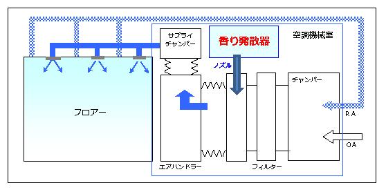 空調機に接続した香り発散器
