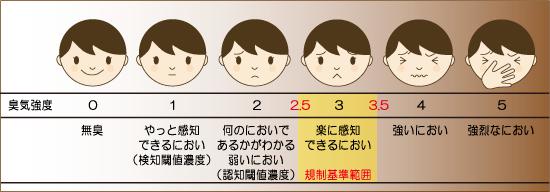 6段階臭気強度表示法の図