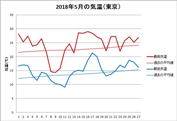 2018年5月の気温(27日まで)