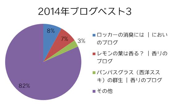 2014年ブログベスト3