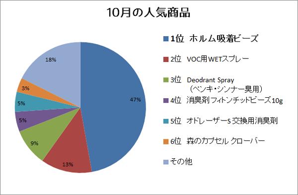 10月の人気商品