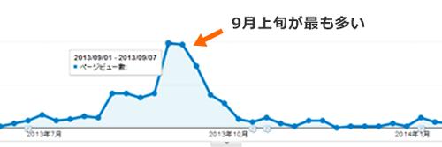 オミナエシのブログアクセス解析