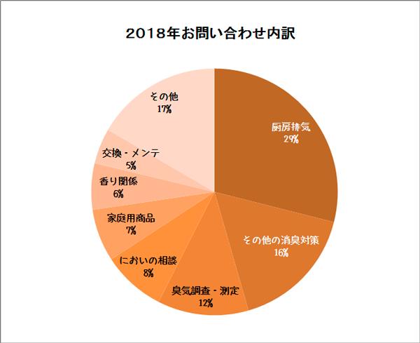 問い合わせの内訳2018