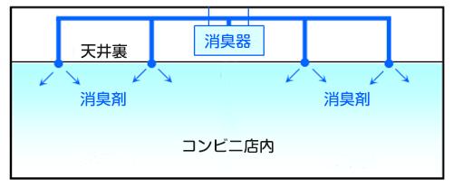 消臭器天井裏配管方式イメージ