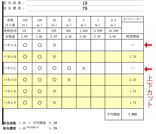 臭気測定の結果イメージ