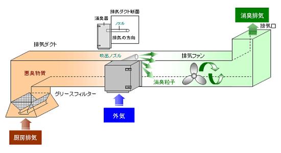 中和消臭器 DC-4SⅡ消臭の仕組み