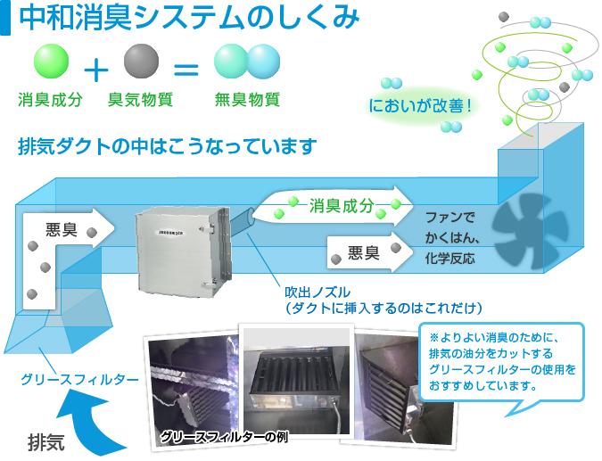 厨房排気消臭の仕組み