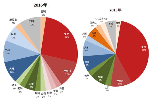 都道府県別ニオイのご相談割合(2016、2015年)