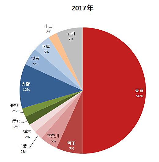 都道府県別ニオイのご相談割合(2017年)