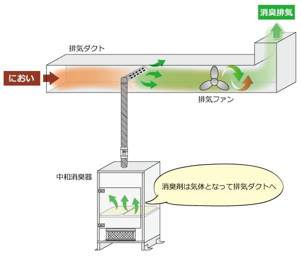 中和消臭器とダクト接続図